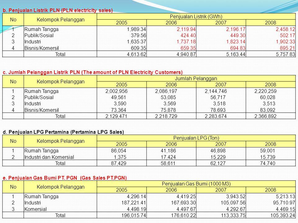 b. Penjualan Listrik PLN (PLN electricity sales) NoKelompok Pelanggan Penjualan Listrik (GWh) 2005200620072008 1Rumah Tangga1,989.342,119.942,196.172,