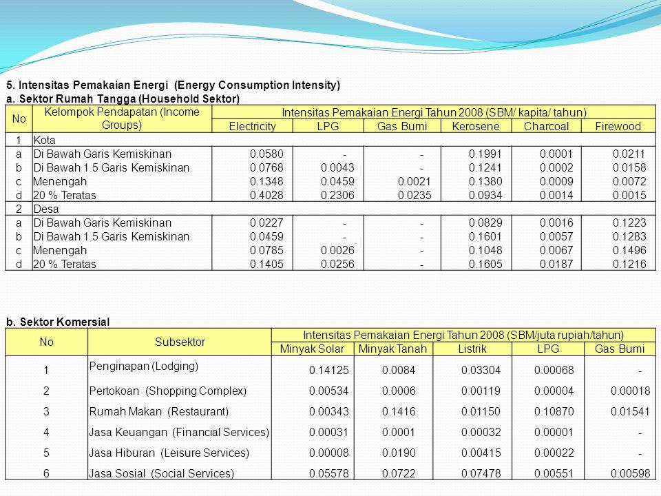 5. Intensitas Pemakaian Energi (Energy Consumption Intensity) a. Sektor Rumah Tangga (Household Sektor) No Kelompok Pendapatan (Income Groups) Intensi
