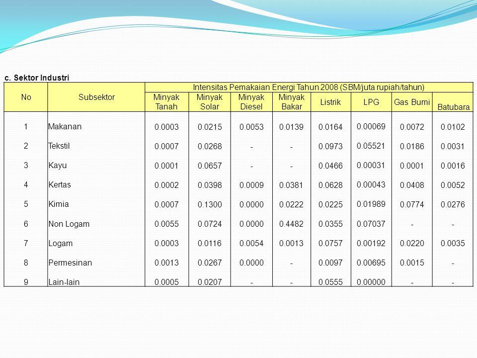 c. Sektor Industri NoSubsektor Intensitas Pemakaian Energi Tahun 2008 (SBM/juta rupiah/tahun) Minyak Tanah Minyak Solar Minyak Diesel Minyak Bakar Lis