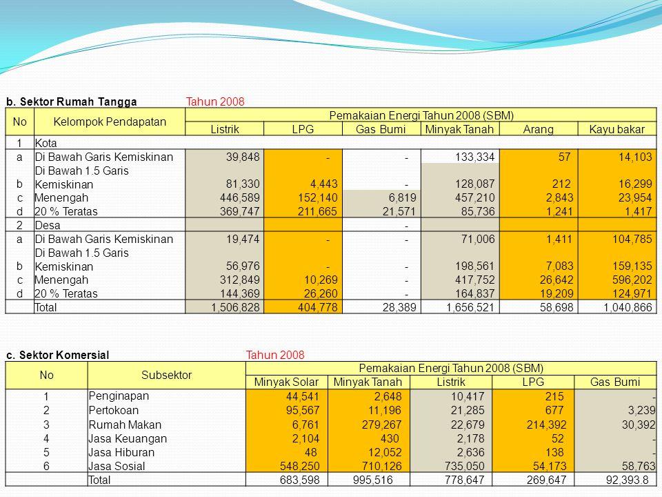b. Sektor Rumah TanggaTahun 2008 NoKelompok Pendapatan Pemakaian Energi Tahun 2008 (SBM) ListrikLPGGas BumiMinyak TanahArangKayu bakar 1Kota aDi Bawah
