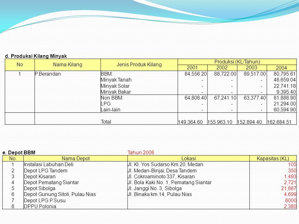 d. Produksi Kilang Minyak NoNama KilangJenis Produk Kilang Produksi (KL/Tahun) 200120022003 2004 1P.BerandanBBM: 84,556.20 88,722.00 89,517.00 80,795.