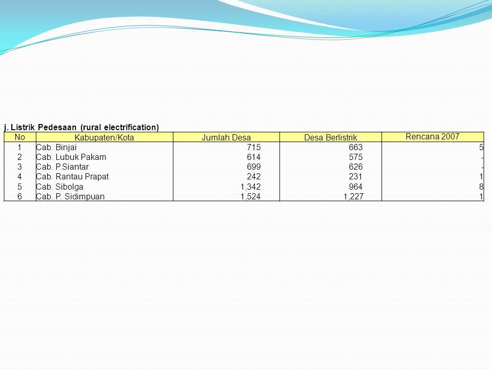 j. Listrik Pedesaan (rural electrification) No Kabupaten/KotaJumlah DesaDesa Berlistrik Rencana 2007 1Cab. Binjai 715 6635 2Cab. Lubuk Pakam 614 575 -