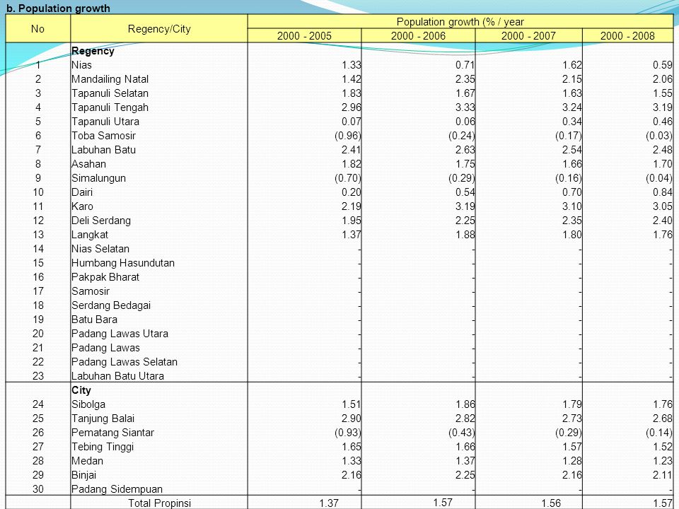 b. Population growth NoRegency/City Population growth (% / year 2000 - 20052000 - 20062000 - 20072000 - 2008 Regency 1Nias 1.33 0.71 1.62 0.59 2Mandai