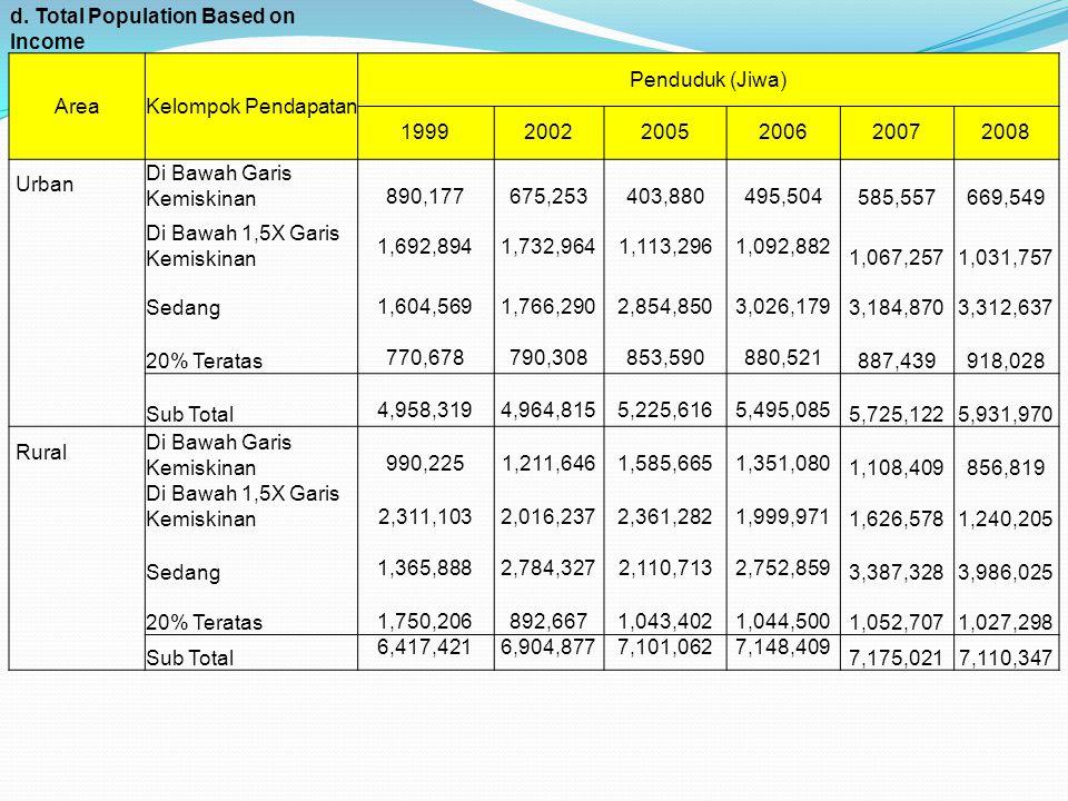 d. Total Population Based on Income AreaKelompok Pendapatan Penduduk (Jiwa) 199920022005200620072008 Urban Di Bawah Garis Kemiskinan 890,177675,253403