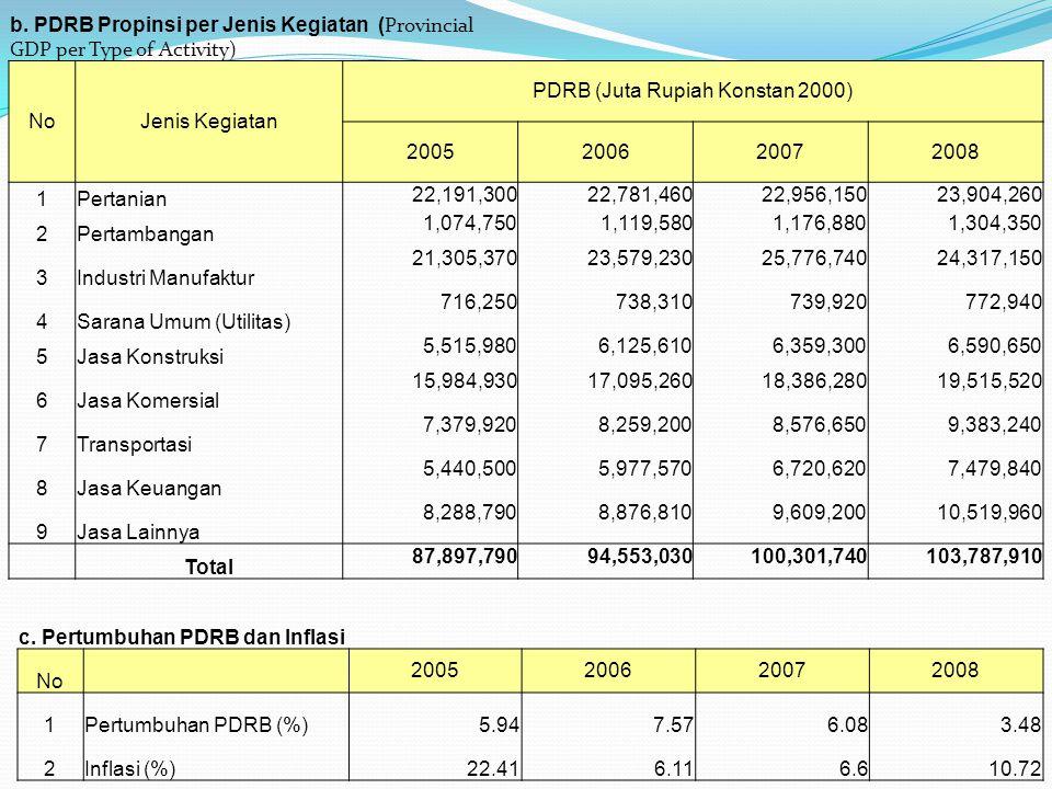 b. PDRB Propinsi per Jenis Kegiatan ( Provincial GDP per Type of Activity) NoJenis Kegiatan PDRB (Juta Rupiah Konstan 2000) 2005200620072008 1Pertania