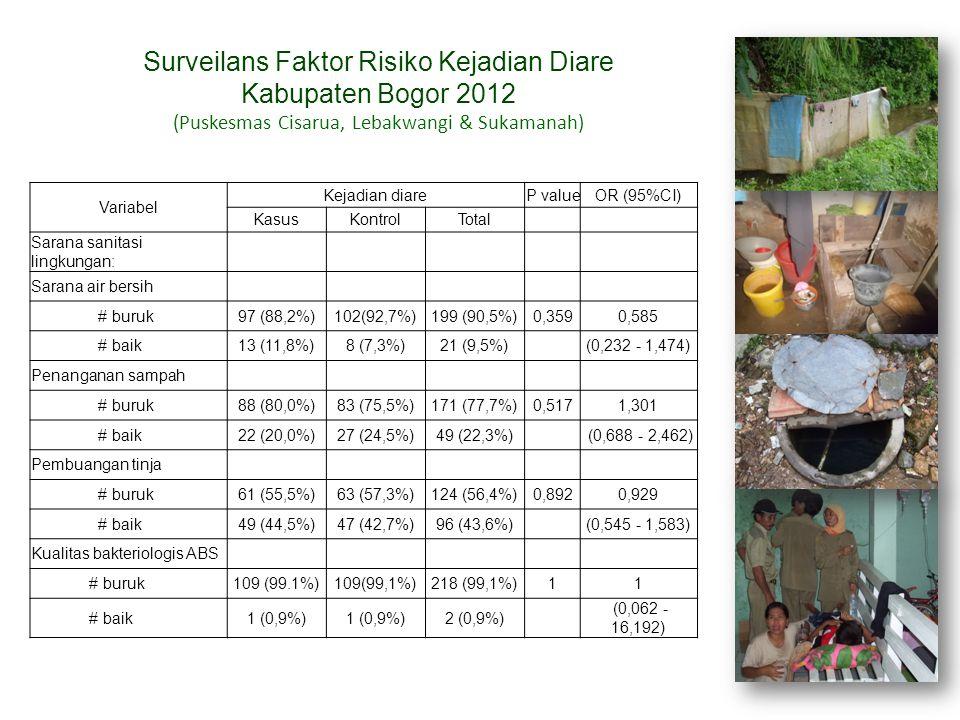 Variabel Kejadian diareP valueOR (95%CI) KasusKontrolTotal Sarana sanitasi lingkungan: Sarana air bersih # buruk97 (88,2%)102(92,7%)199 (90,5%)0,3590,