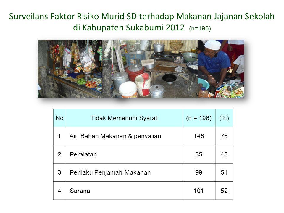 NoTidak Memenuhi Syarat(n = 196)(%) 1 Air, Bahan Makanan & penyajian14675 2 Peralatan8543 3 Perilaku Penjamah Makanan9951 4 Sarana10152 Surveilans Fak
