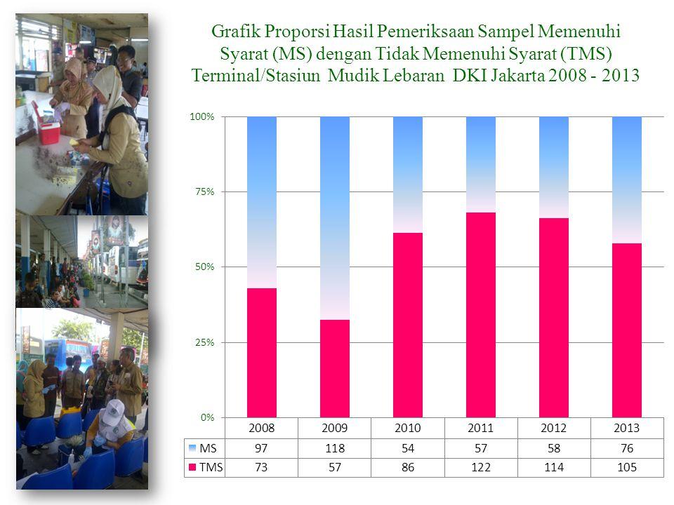Grafik Proporsi Hasil Pemeriksaan Sampel Memenuhi Syarat (MS) dengan Tidak Memenuhi Syarat (TMS) Terminal/Stasiun Mudik Lebaran DKI Jakarta 2008 - 201