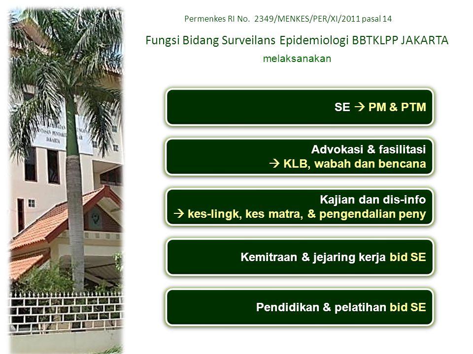 Fungsi Bidang Surveilans Epidemiologi BBTKLPP JAKARTA melaksanakan SE  PM & PTM Advokasi & fasilitasi  KLB, wabah dan bencana Advokasi & fasilitasi
