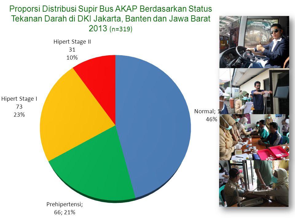 Proporsi Distribusi Supir Bus AKAP Berdasarkan Status Tekanan Darah di DKI Jakarta, Banten dan Jawa Barat 2013 (n=319)