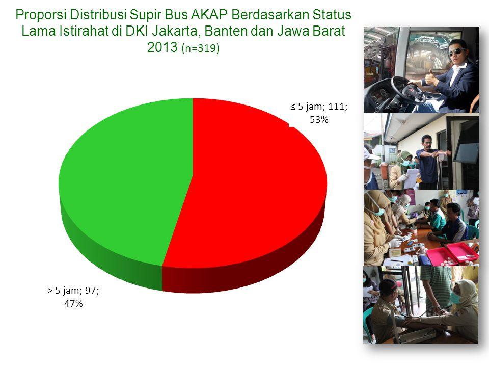 Proporsi Distribusi Supir Bus AKAP Berdasarkan Status Lama Istirahat di DKI Jakarta, Banten dan Jawa Barat 2013 (n=319)