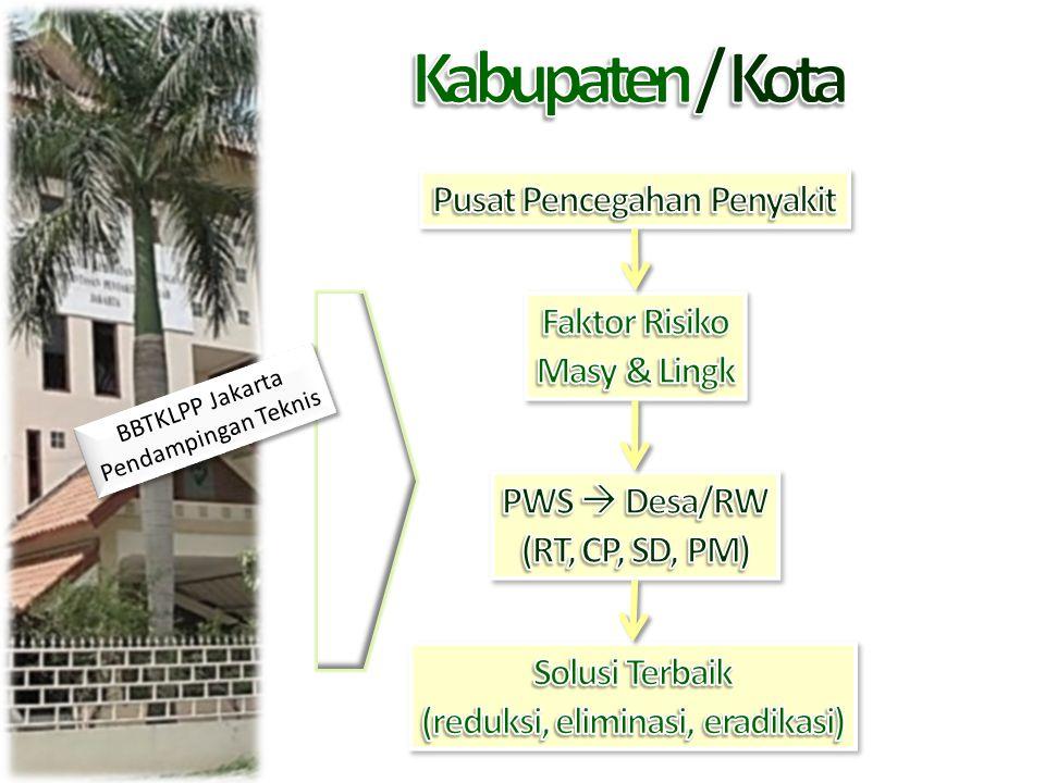Tujuan pelaksanaan di Pondok Pesantren agar dapat mewujudkan perilaku santri dan lingkungan pesantren yang bersih dan sehat dengan pengendalian penyakit yang berhubungan dengan kesehatan lingkungan Pondok Pesantren Al Muhsin Purwosari Kota Metro Lampung Sebagai Pelaksana Wilayah Percontohan BBTKLPP Jakarta 2012