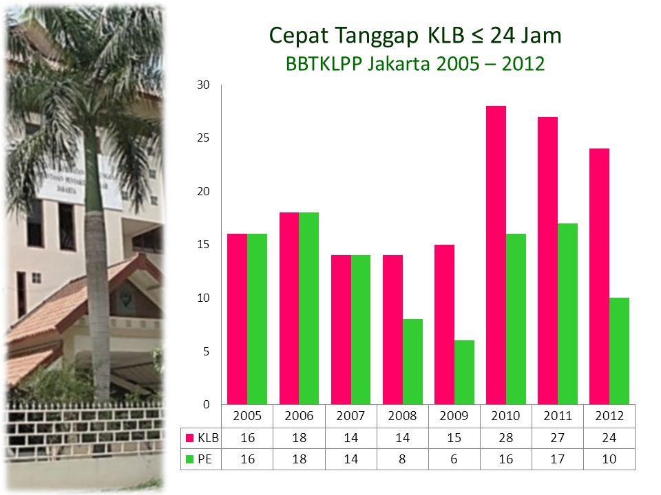 NoPenyakit PutriPutra YaTidakYaTidak 1ISPA2316 2TBC2145 3Diare4134 4DBD5052 5Campak5043 6Hepatitis A3252 Total21 (75%)722 (50%)22 Pondok Pesantren Al Muhsin Purwosari Kota Metro Lampung Sebagai Pelaksana Wilayah Percontohan BBTKLPP Jakarta 2012 Tabel Tingkat Pengetahuan Santri (Putra Dan Putri) Pondok Pesantren Al Muhsin Tentang Penyakit Yang Berhubungan Dengan Kesehatan Lingkungan 2012