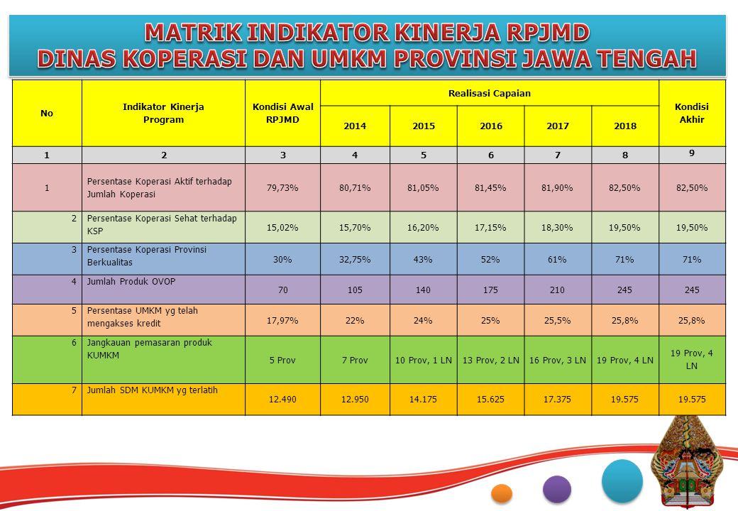 No Indikator Kinerja Program Kondisi Awal RPJMD Realisasi Capaian Kondisi Akhir 20142015201620172018 12345678 9 1 Persentase Koperasi Aktif terhadap J