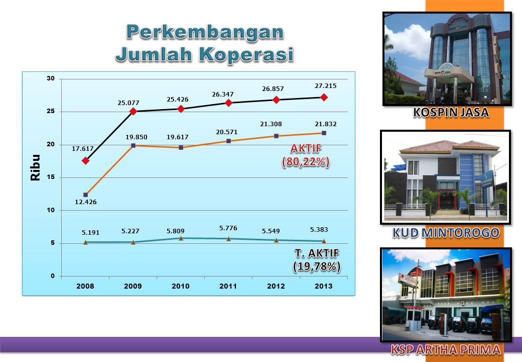 SEJAHTERA BERSAMA KOPERASI DAN UMKM Total Aset Koperasi OVOP Jawa Tengah Tahun 2013 sebesar Rp.
