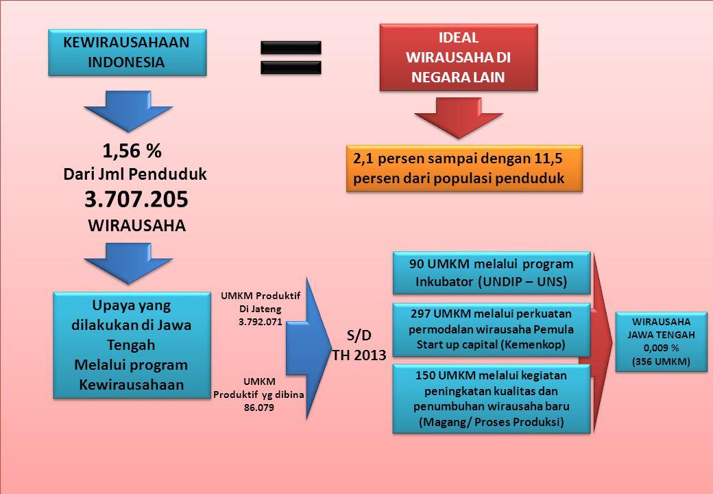 KEWIRAUSAHAAN INDONESIA 1,56 % Dari Jml Penduduk 3.707.205 WIRAUSAHA IDEAL WIRAUSAHA DI NEGARA LAIN IDEAL WIRAUSAHA DI NEGARA LAIN 2,1 persen sampai d
