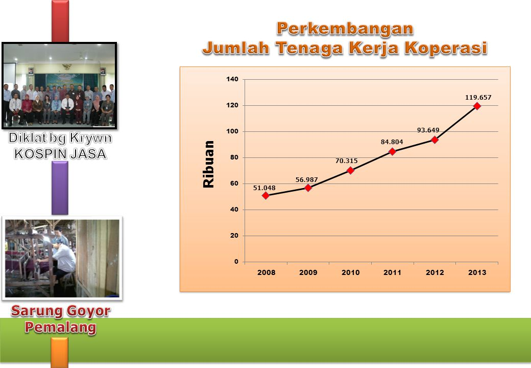 KEWIRAUSAHAAN INDONESIA 1,56 % Dari Jml Penduduk 3.707.205 WIRAUSAHA IDEAL WIRAUSAHA DI NEGARA LAIN IDEAL WIRAUSAHA DI NEGARA LAIN 2,1 persen sampai dengan 11,5 persen dari populasi penduduk Upaya yang dilakukan di Jawa Tengah Melalui program Kewirausahaan Upaya yang dilakukan di Jawa Tengah Melalui program Kewirausahaan 90 UMKM melalui program Inkubator (UNDIP – UNS) 297 UMKM melalui perkuatan permodalan wirausaha Pemula Start up capital (Kemenkop) 150 UMKM melalui kegiatan peningkatan kualitas dan penumbuhan wirausaha baru (Magang/ Proses Produksi) 150 UMKM melalui kegiatan peningkatan kualitas dan penumbuhan wirausaha baru (Magang/ Proses Produksi) S/D TH 2013 UMKM Produktif Di Jateng 3.792.071 UMKM Produktif yg dibina 86.079 WIRAUSAHA JAWA TENGAH 0,009 % (356 UMKM) WIRAUSAHA JAWA TENGAH 0,009 % (356 UMKM)