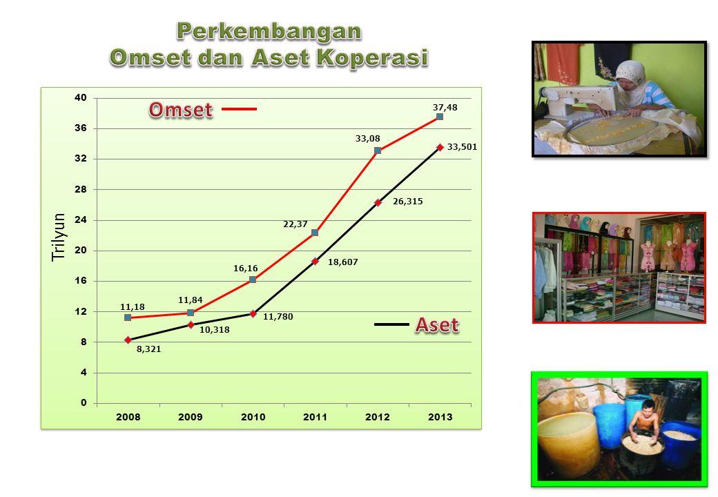 Pengembangan OVOP & Desa Mandiri Berbasis Koperasi Pengembangan OVOP & Desa Mandiri Berbasis Koperasi