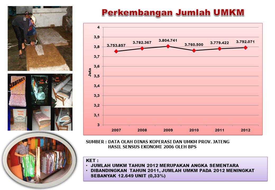KET : • JUMLAH UMKM TAHUN 2012 MERUPAKAN ANGKA SEMENTARA • DIBANDINGKAN TAHUN 2011, JUMLAH UMKM PADA 2012 MENINGKAT SEBANYAK 12.649 UNIT (0,33%) KET :