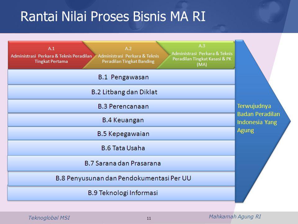 Mahkamah Agung RI Teknoglobal MSI 11 Rantai Nilai Proses Bisnis MA RI