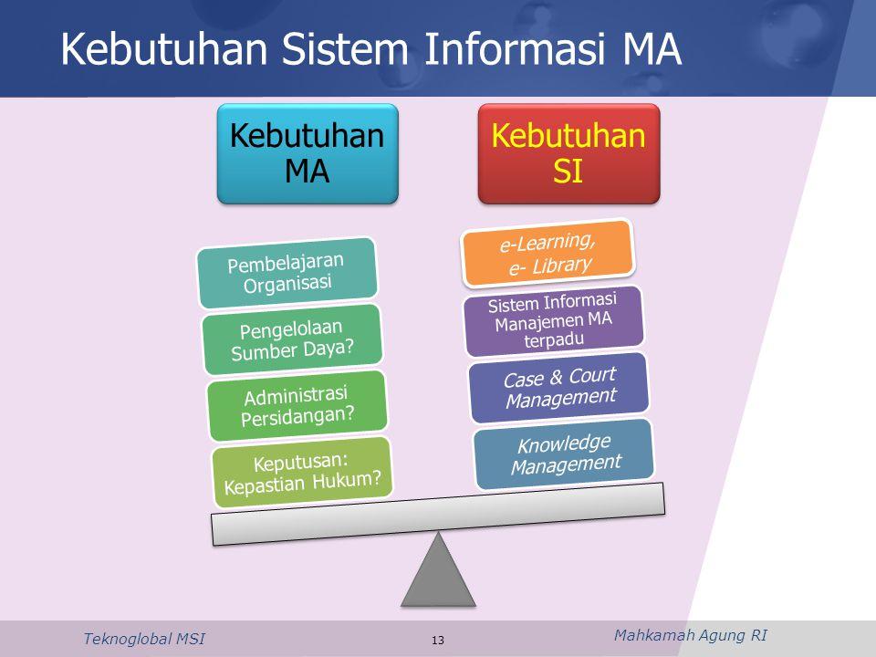 Mahkamah Agung RI Teknoglobal MSI Kebutuhan Sistem Informasi MA Kebutuhan MA Kebutuhan SI Keputusan: Kepastian Hukum? Administrasi Persidangan? Pengel