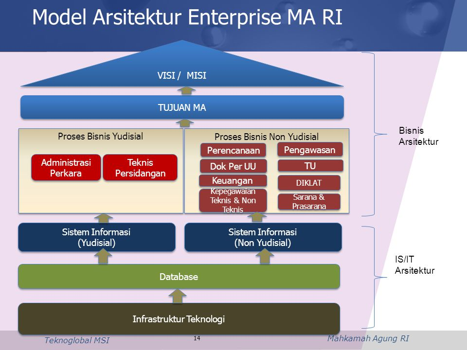 Mahkamah Agung RI Teknoglobal MSI 14 Model Arsitektur Enterprise MA RI Proses Bisnis Non Yudisial Proses Bisnis Yudisial VISI / MISI TUJUAN MA Sistem
