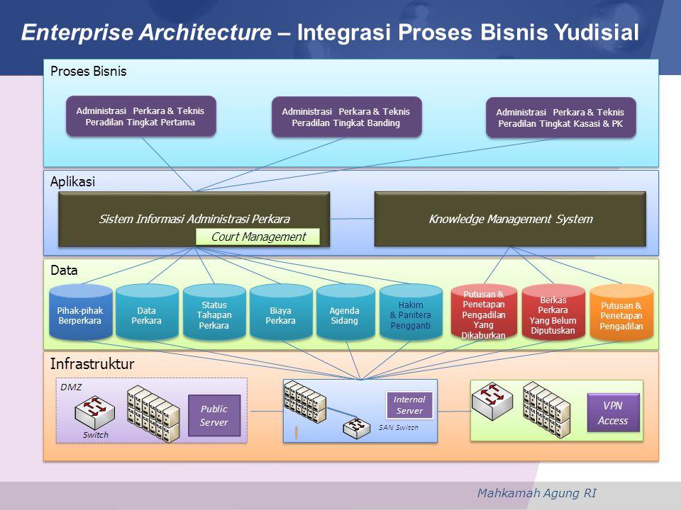 Mahkamah Agung RI Enterprise Architecture – Integrasi Proses Bisnis Yudisial Proses Bisnis Aplikasi Data Infrastruktur Administrasi Perkara & Teknis P