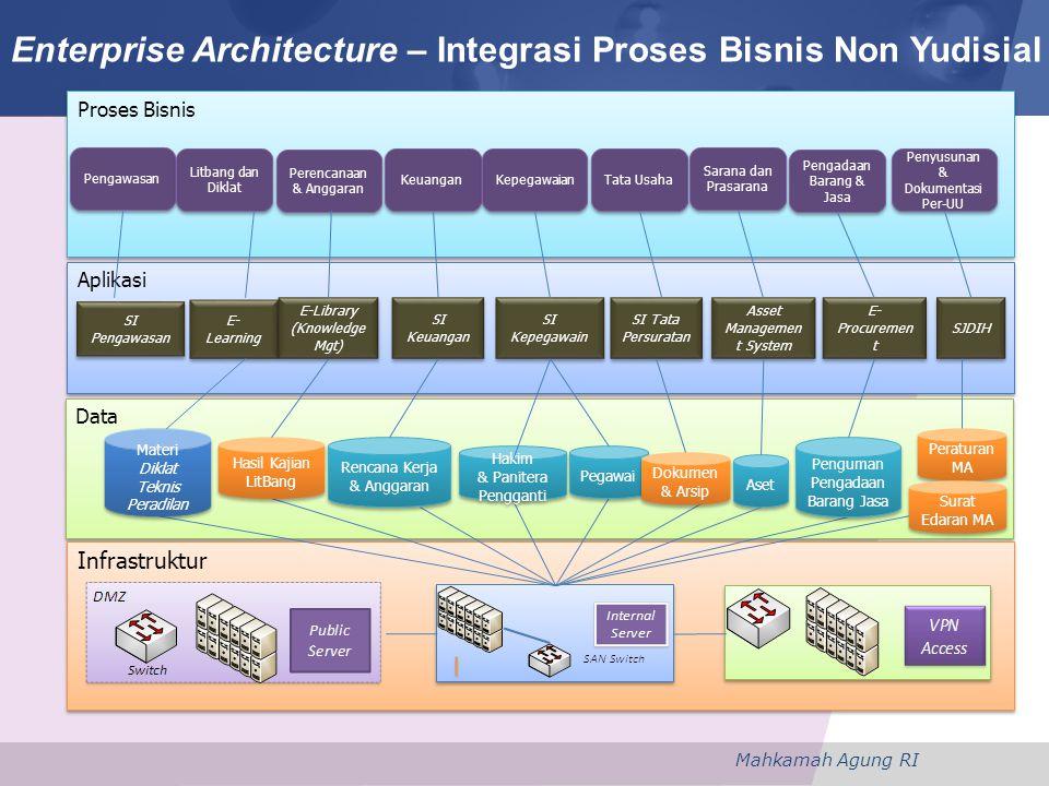 Mahkamah Agung RI Proses Bisnis Aplikasi Data Infrastruktur Pengawasan SI Pengawasan Litbang dan Diklat Perencanaan & Anggaran SI Keuangan Keuangan Ke