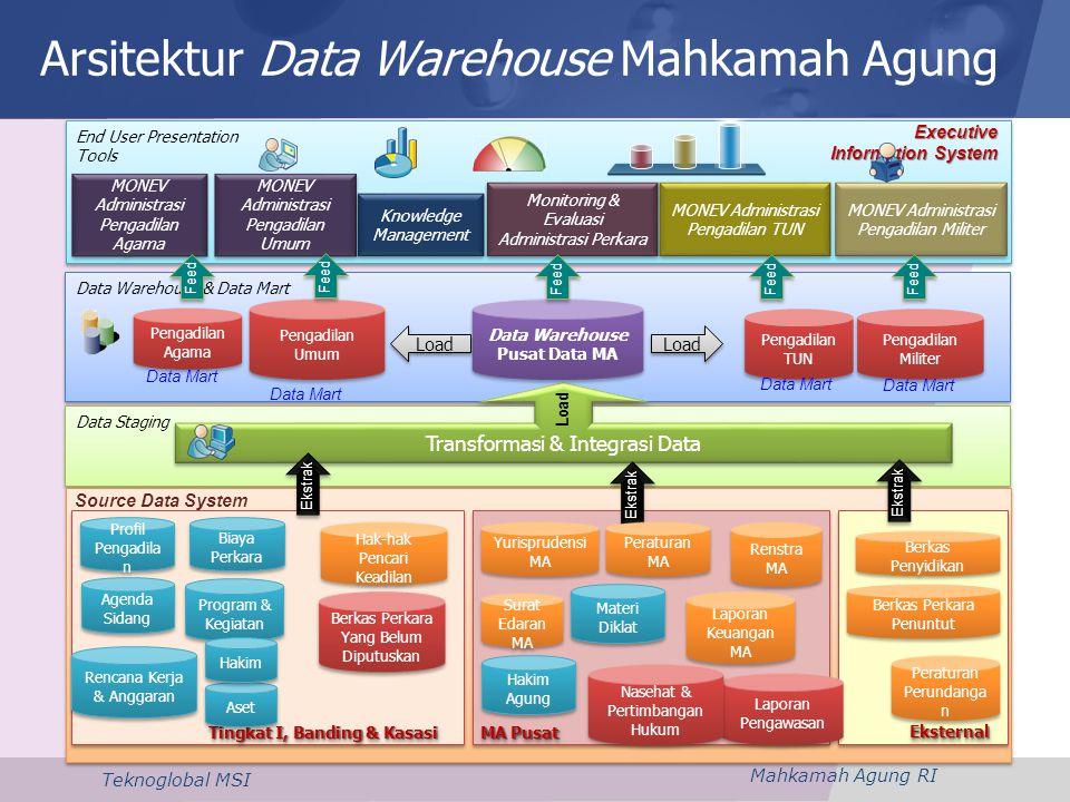 Mahkamah Agung RI Teknoglobal MSI Arsitektur Data Warehouse Mahkamah Agung 19 End User Presentation Tools End User Presentation Tools Data Warehouse &