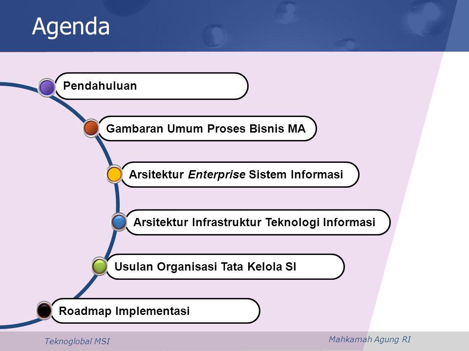 Mahkamah Agung RI Teknoglobal MSI Prinsip Pengembangan Infrastruktur 23 •Kerahasiaan•Keberlangsung- an Layanan •Sesuai kebutuhan & Biaya •Pertukaran Data/Infornasi Standarisasi & Integrasi Skalabilitas & Kapasitas Ketersediaan & Keamanan Pengelolaaan & Pemeliharaan