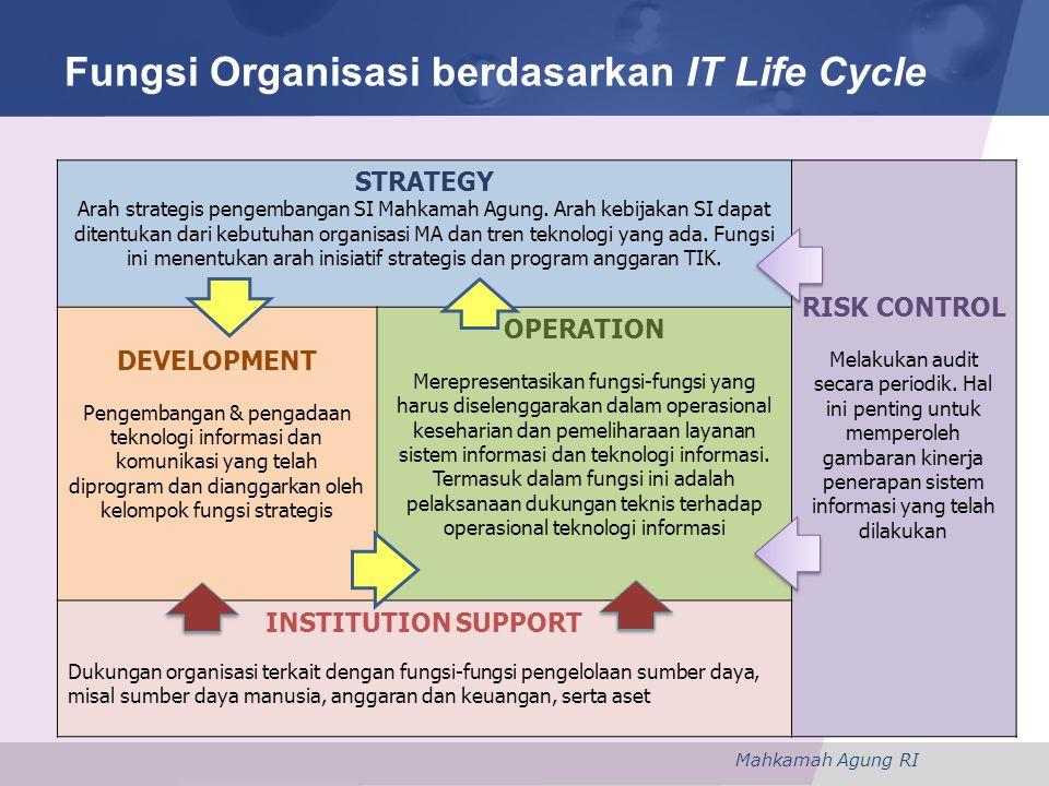 Mahkamah Agung RI STRATEGY Arah strategis pengembangan SI Mahkamah Agung.