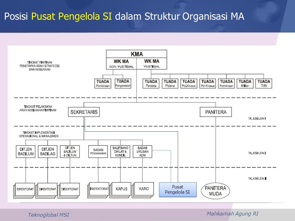 Mahkamah Agung RI Teknoglobal MSI Posisi Pusat Pengelola SI dalam Struktur Organisasi MA Pusat Pengelola SI Pusat Pengelola SI