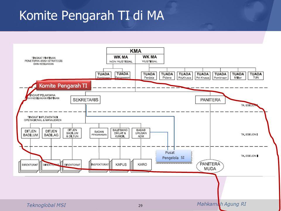 Mahkamah Agung RI Teknoglobal MSI Komite Pengarah TI di MA 29 Pusat Pengelola SI Komite Pengarah TI
