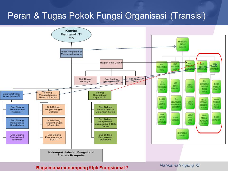 Mahkamah Agung RI Peran & Tugas Pokok Fungsi Organisasi (Transisi) Bagaimana menampung Klpk Fungsiomal ?