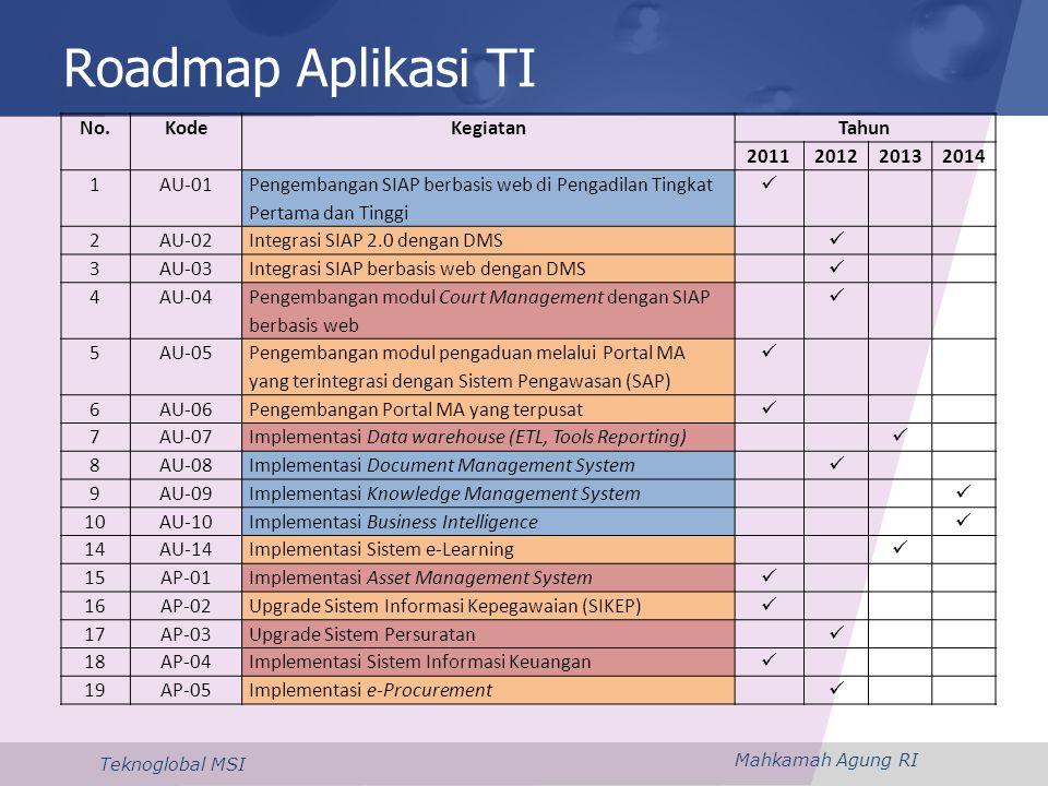 Mahkamah Agung RI Teknoglobal MSI Roadmap Aplikasi TI No.KodeKegiatanTahun 2011201220132014 1AU-01 Pengembangan SIAP berbasis web di Pengadilan Tingka