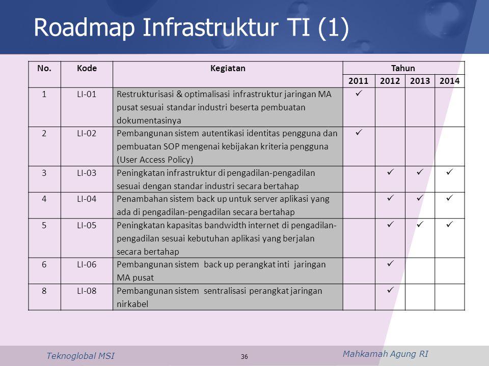 Mahkamah Agung RI Teknoglobal MSI 36 Roadmap Infrastruktur TI (1) No.KodeKegiatanTahun 2011201220132014 1LI-01 Restrukturisasi & optimalisasi infrastr