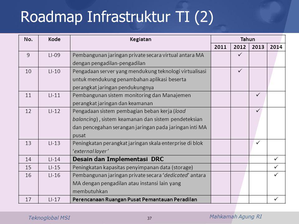 Mahkamah Agung RI Teknoglobal MSI 37 Roadmap Infrastruktur TI (2) No.KodeKegiatanTahun 2011201220132014 9LI-09 Pembangunan jaringan private secara vir