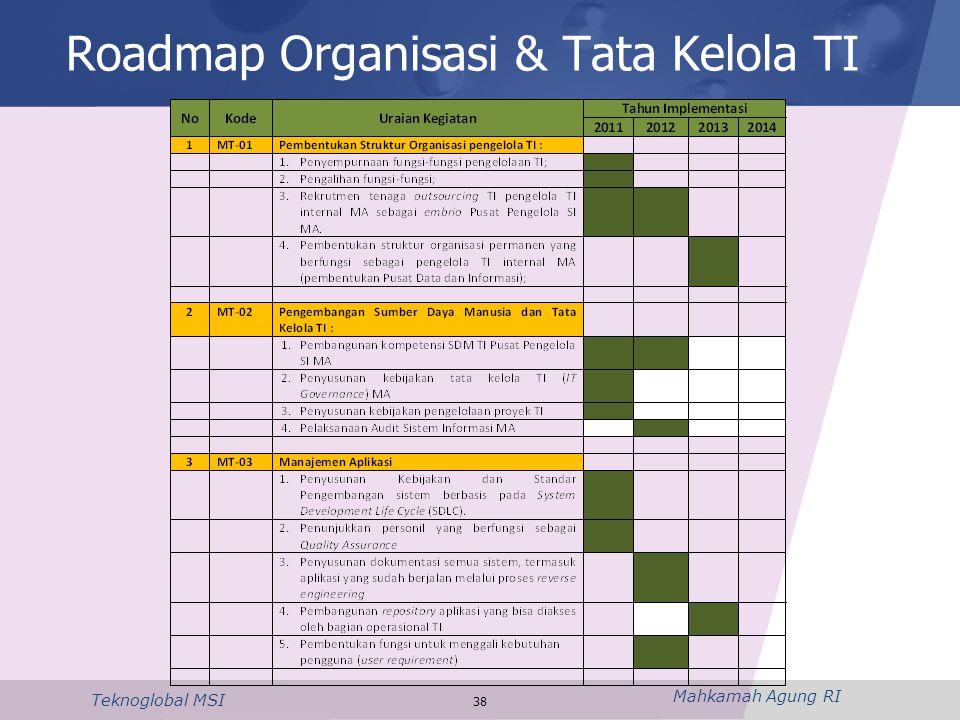 Mahkamah Agung RI Teknoglobal MSI Roadmap Organisasi & Tata Kelola TI 38