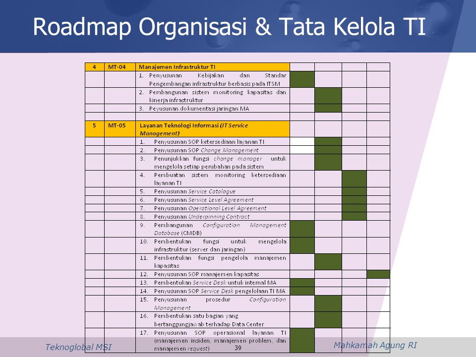 Mahkamah Agung RI Teknoglobal MSI 39 Roadmap Organisasi & Tata Kelola TI