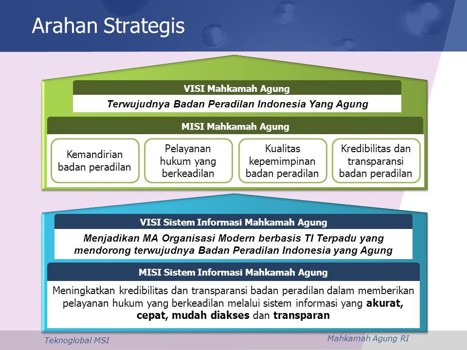 Mahkamah Agung RI Teknoglobal MSI Struktur Organisasi Pengelola SI