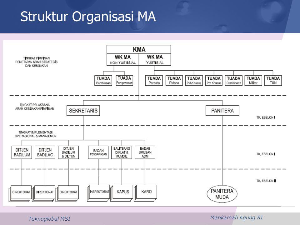 Mahkamah Agung RI Teknoglobal MSI Struktur Organisasi MA