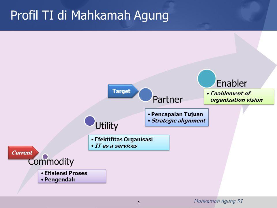 Mahkamah Agung RI 9 Commodity Utility Partner Enabler •Efisiensi Proses •Pengendali •Efisiensi Proses •Pengendali •Efektifitas Organisasi •IT as a ser