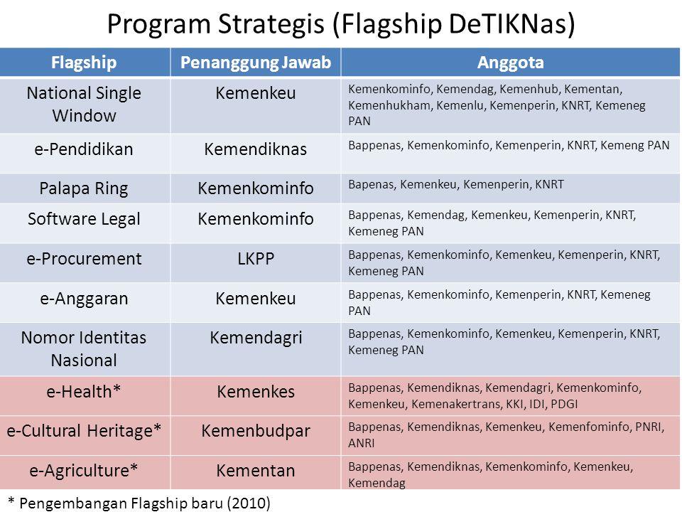 Program Strategis (Flagship DeTIKNas) FlagshipPenanggung JawabAnggota National Single Window Kemenkeu Kemenkominfo, Kemendag, Kemenhub, Kementan, Kemenhukham, Kemenlu, Kemenperin, KNRT, Kemeneg PAN e-PendidikanKemendiknas Bappenas, Kemenkominfo, Kemenperin, KNRT, Kemeng PAN Palapa RingKemenkominfo Bapenas, Kemenkeu, Kemenperin, KNRT Software LegalKemenkominfo Bappenas, Kemendag, Kemenkeu, Kemenperin, KNRT, Kemeneg PAN e-ProcurementLKPP Bappenas, Kemenkominfo, Kemenkeu, Kemenperin, KNRT, Kemeneg PAN e-AnggaranKemenkeu Bappenas, Kemenkominfo, Kemenperin, KNRT, Kemeneg PAN Nomor Identitas Nasional Kemendagri Bappenas, Kemenkominfo, Kemenkeu, Kemenperin, KNRT, Kemeneg PAN e-Health*Kemenkes Bappenas, Kemendiknas, Kemendagri, Kemenkominfo, Kemenkeu, Kemenakertrans, KKI, IDI, PDGI e-Cultural Heritage*Kemenbudpar Bappenas, Kemendiknas, Kemenkeu, Kemenfominfo, PNRI, ANRI e-Agriculture*Kementan Bappenas, Kemendiknas, Kemenkominfo, Kemenkeu, Kemendag * Pengembangan Flagship baru (2010)