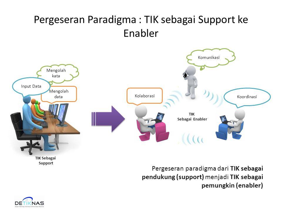 Pergeseran Paradigma : TIK sebagai Support ke Enabler Pergeseran paradigma dari TIK sebagai pendukung (support) menjadi TIK sebagai pemungkin (enabler) Mengolah data Mengolah kata Koordinasi Kolaborasi Komunikasi TIK Sebagai Enabler TIK Sebagai Support Input Data