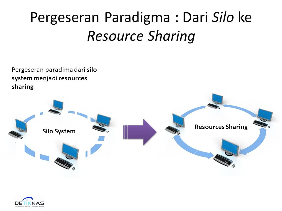 Pergeseran Paradigma : Dari Silo ke Resource Sharing Silo System Resources Sharing Pergeseran paradima dari silo system menjadi resources sharing