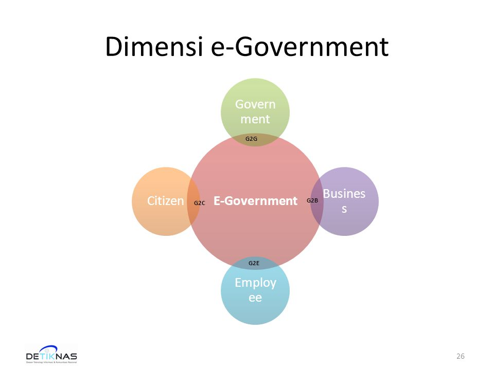 Dimensi e-Government G2G G2E G2B G2C 26