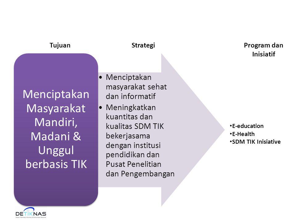 •Menciptakan masyarakat sehat dan informatif •Meningkatkan kuantitas dan kualitas SDM TIK bekerjasama dengan institusi pendidikan dan Pusat Penelitian dan Pengembangan Menciptakan Masyarakat Mandiri, Madani & Unggul berbasis TIK Program dan Inisiatif StrategiTujuan • E-education • E-Health • SDM TIK Inisiative