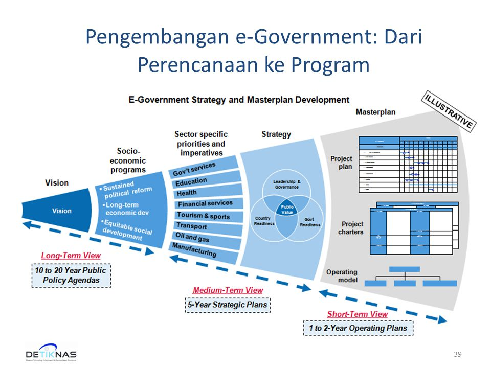 39 Pengembangan e-Government: Dari Perencanaan ke Program