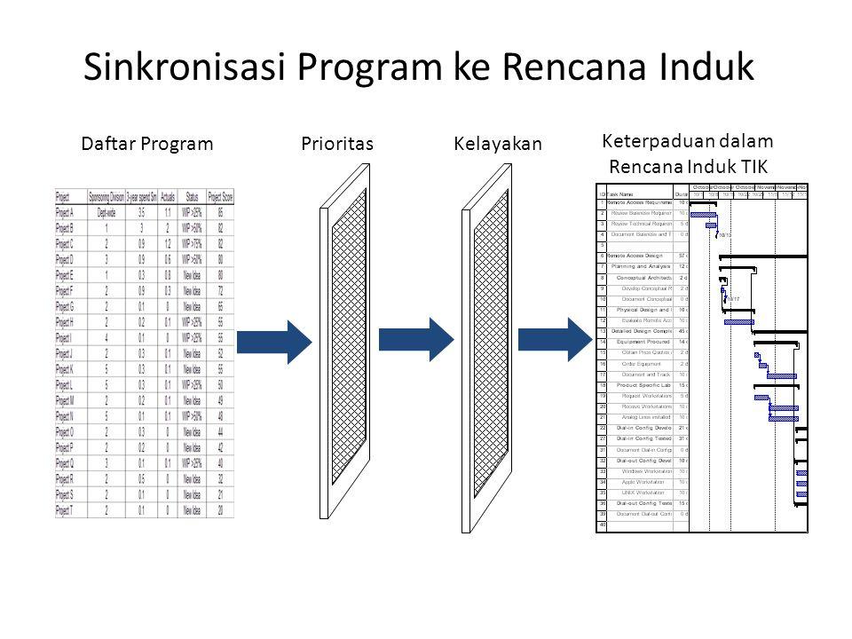 40 Sinkronisasi Program ke Rencana Induk Keterpaduan dalam Rencana Induk TIK Daftar ProgramPrioritasKelayakan