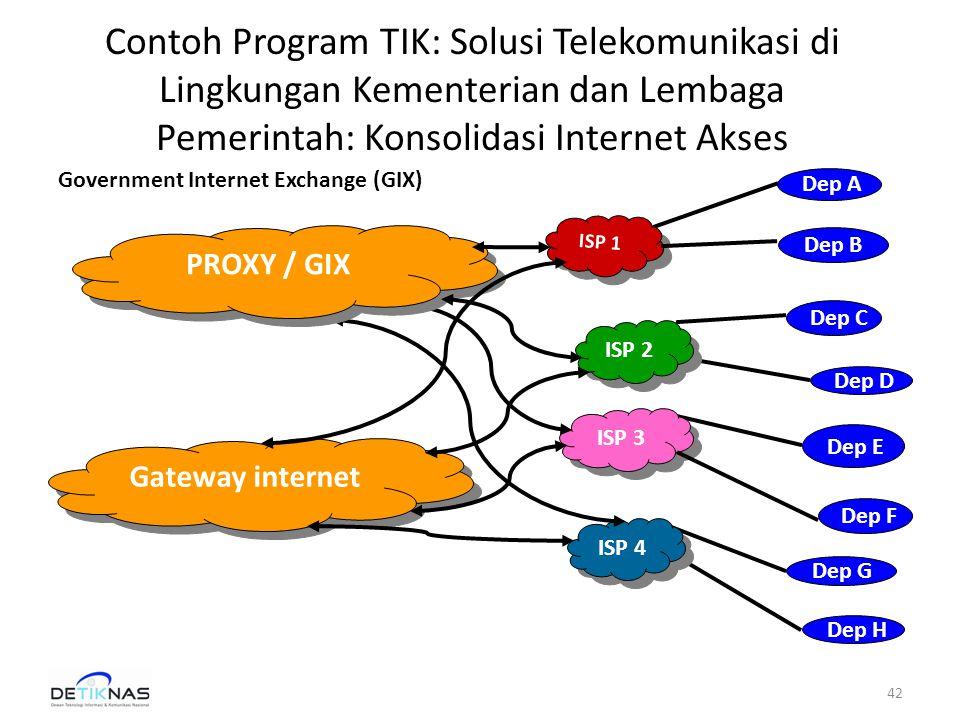 Contoh Program TIK: Solusi Telekomunikasi di Lingkungan Kementerian dan Lembaga Pemerintah: Konsolidasi Internet Akses Dep F Dep G Dep E Dep D ISP 3 Dep A Dep C Dep H ISP 4 ISP 2 ISP 1 Dep B Gateway internet PROXY / GIX 42 Government Internet Exchange (GIX)